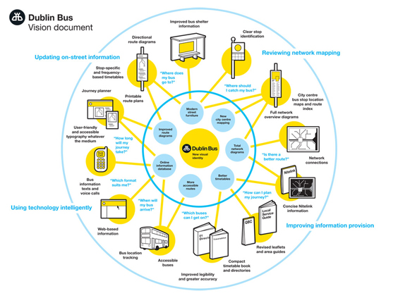 Dublin Bus User Touchpoints